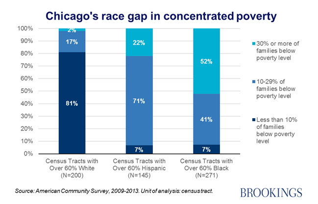 Poverty Segregation Persist In Us >> How Segregation Creates Chronic Unemployment Poverty Traps And